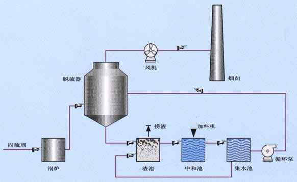 具体要求:   小型锅炉除尘器技术先进,造型新颖,结构优化,具有